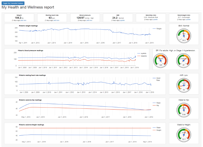 The Health and Wellness Dashboard